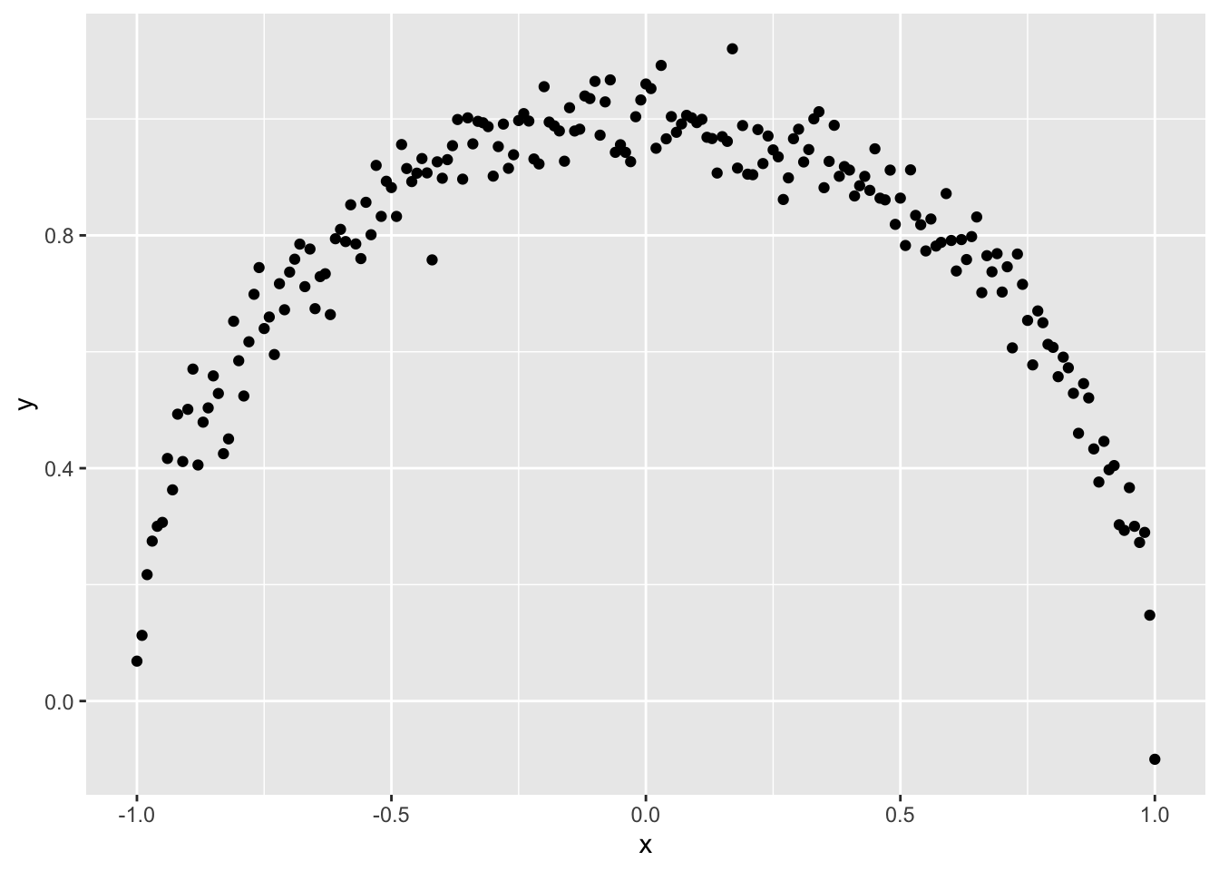 An Alternative to the Correlation Coefficient That Works For Numeric and Categorical Variables | R-bloggers