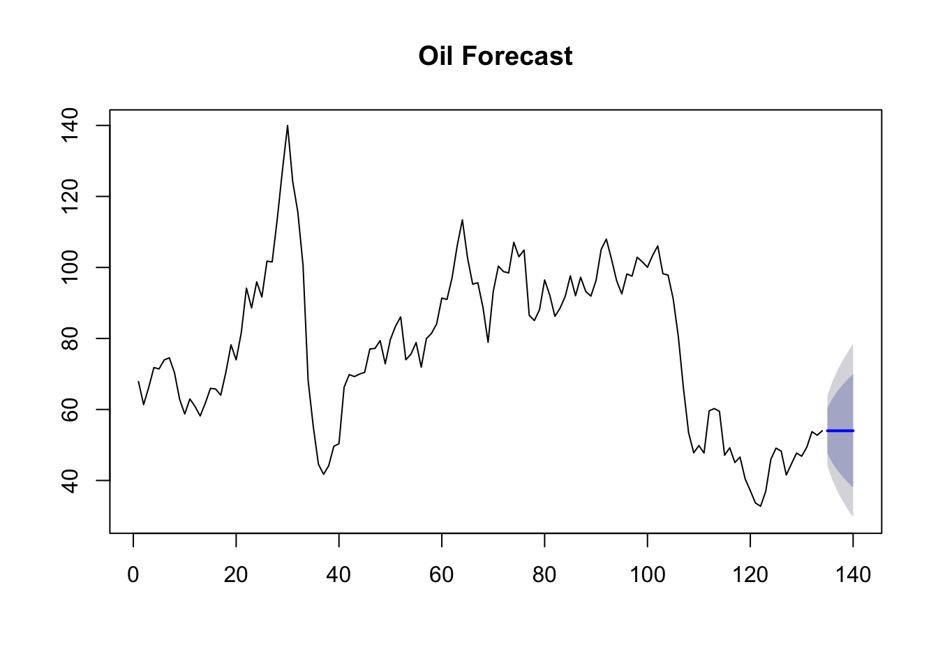 Quandl and Forecasting | R-bloggers