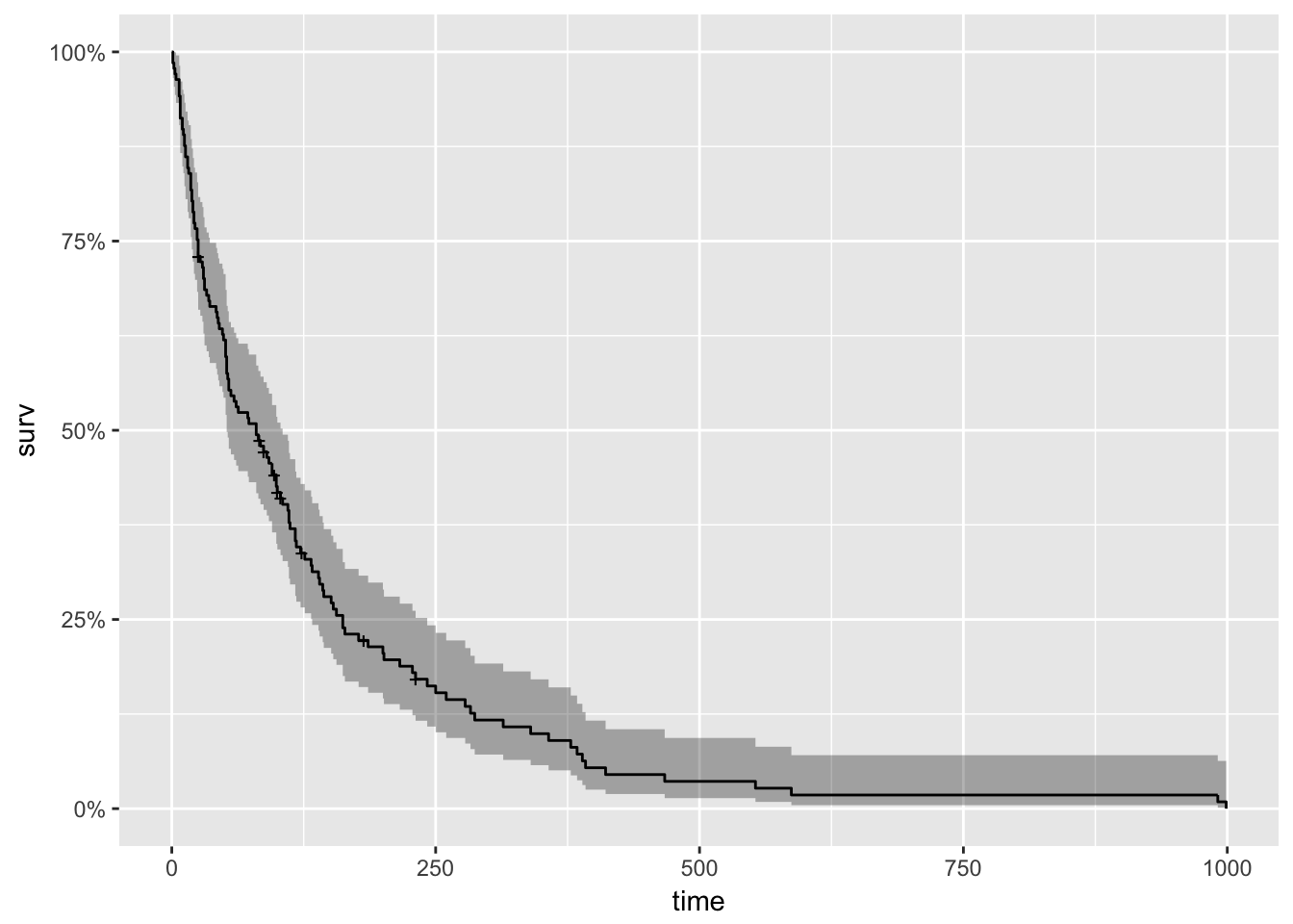Survival Analysis with R