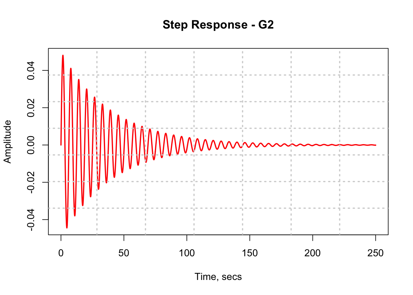 Figure 4: R Plot for Step Response of the RLC bandpass circuit