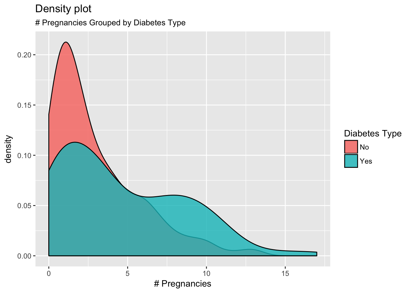 End-to-end visualization using ggplot2 | R-bloggers
