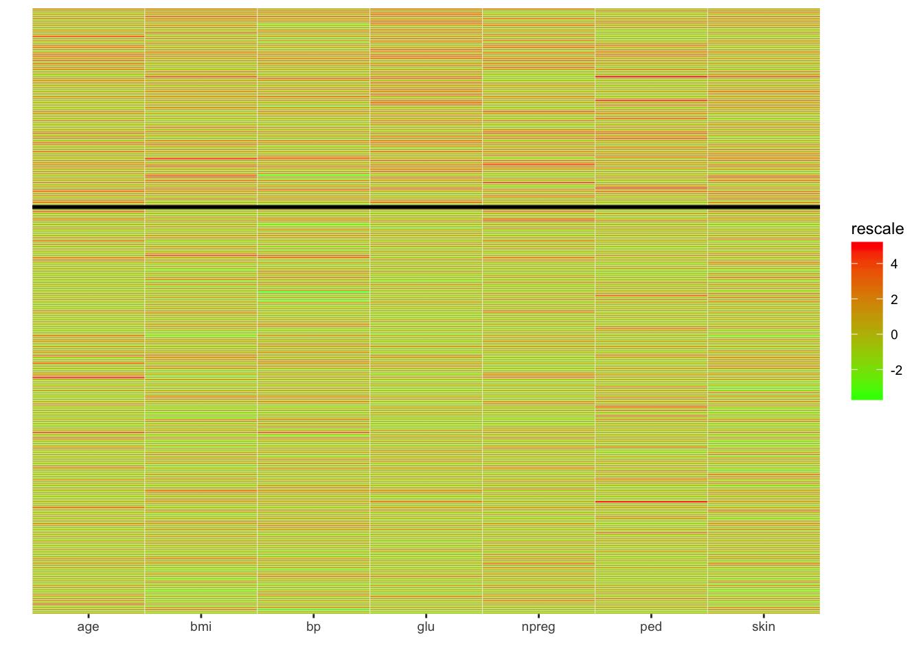End-to-end visualization using ggplot2 · R Views