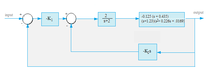 Control systems toolbox system interconnection r views many control system models are available in transfer function representation and this model is mostly used in the block diagram representation of control ccuart Gallery