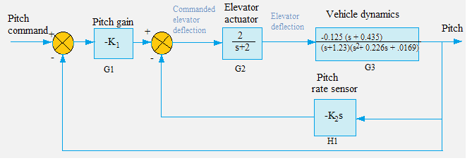 a detailed block diagram for the pitch control system is shown in figure 9  below