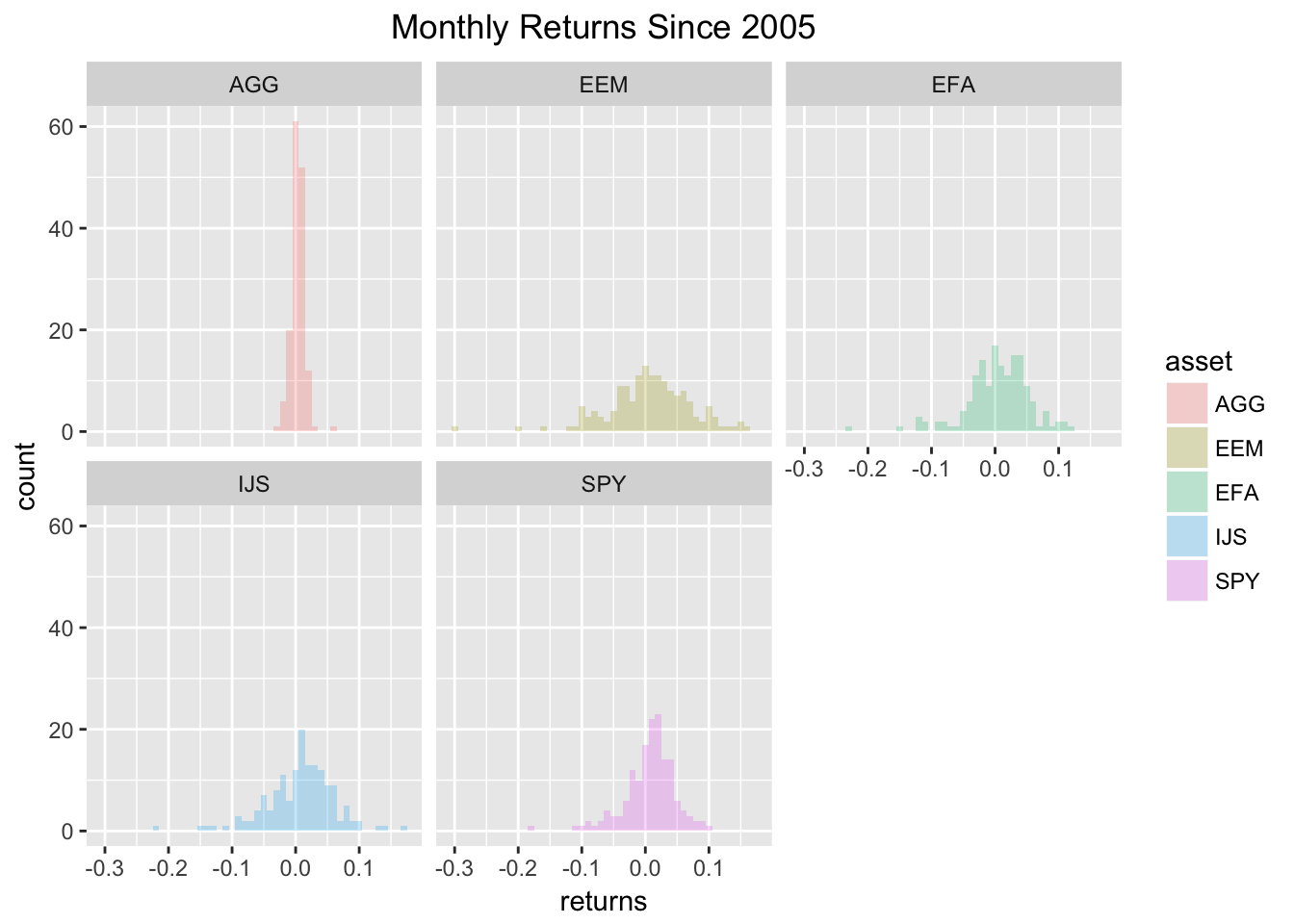 Introduction to visualizing asset returns r views maybe we dont want to use a histogram but instead want to use a density line to visualize the various distributions we can use the statdensitygeom biocorpaavc Gallery