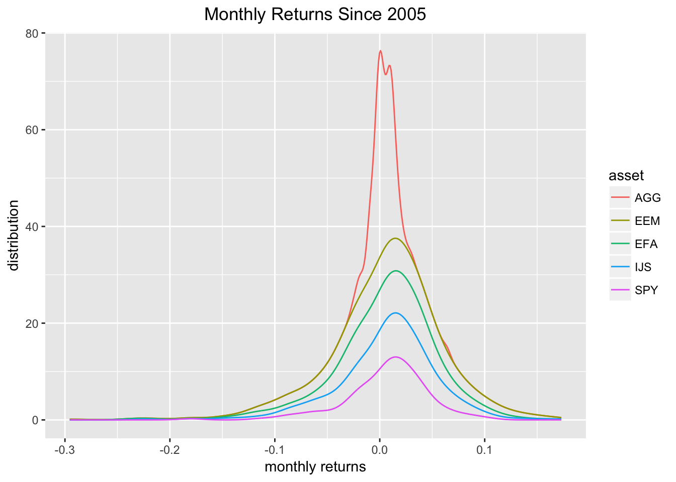 Introduction to Visualizing Asset Returns · R Views