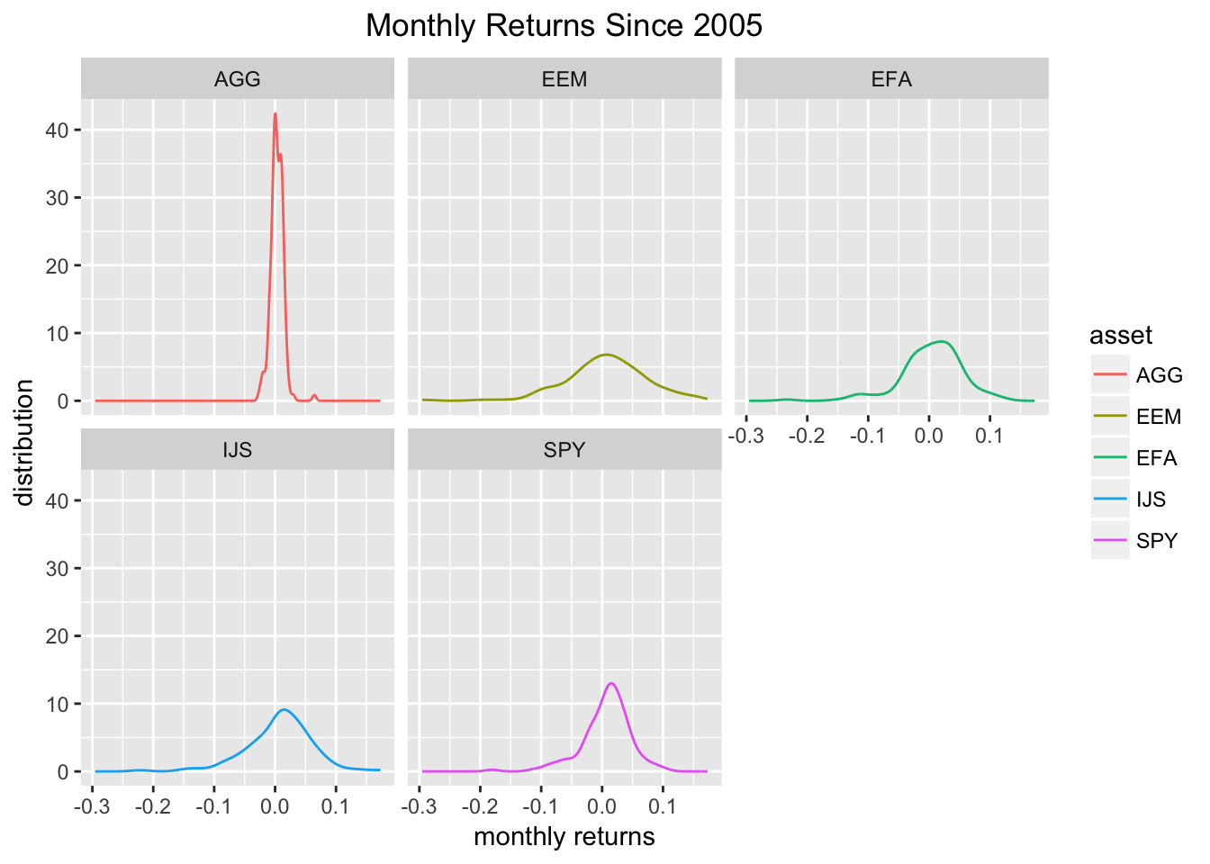 Introduction to visualizing asset returns r views now we can combine all of our ggplots into one nice faceted plot biocorpaavc Gallery