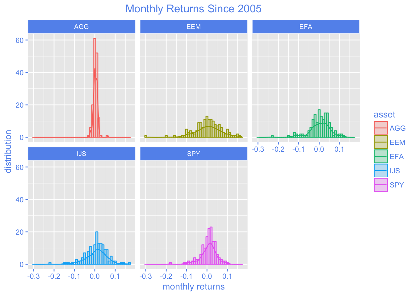 Introduction to Visualizing Asset Returns