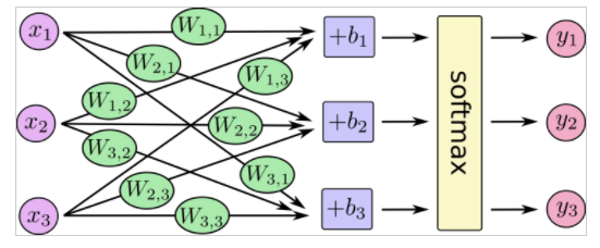Connecting R to Keras and TensorFlow | R-bloggers