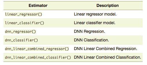 Fitting a TensorFlow Linear Classifier with tfestimators
