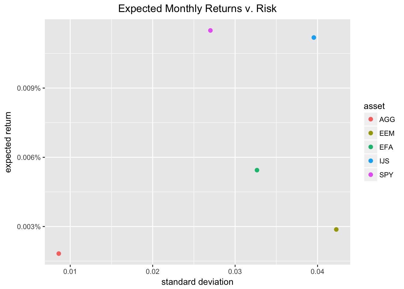 Visualizing the Capital Asset Pricing Model