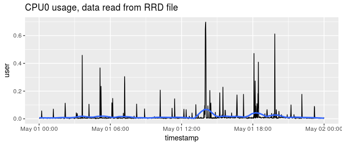 Reading and analysing log files in the RRD database format | R-bloggers