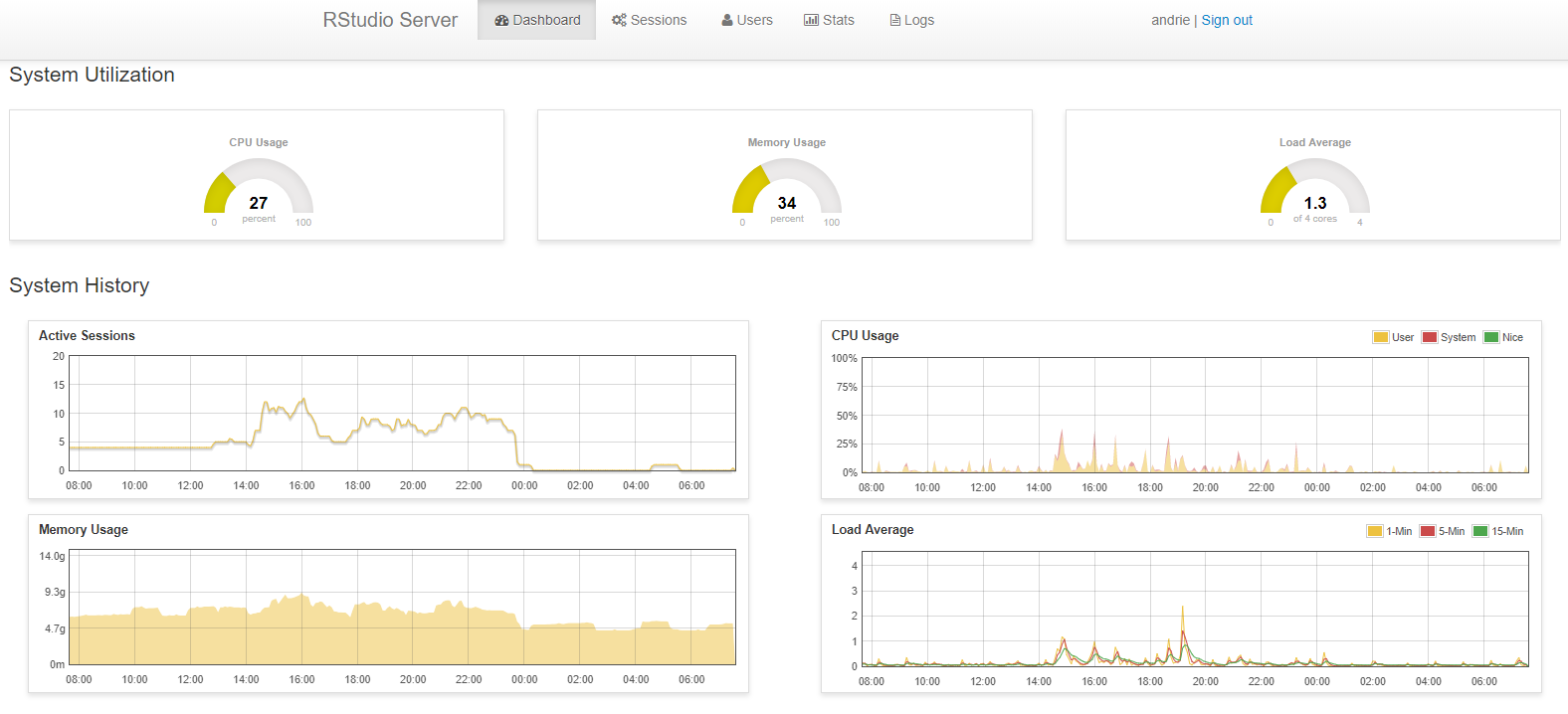 RStudio Server Pro admin dashboard