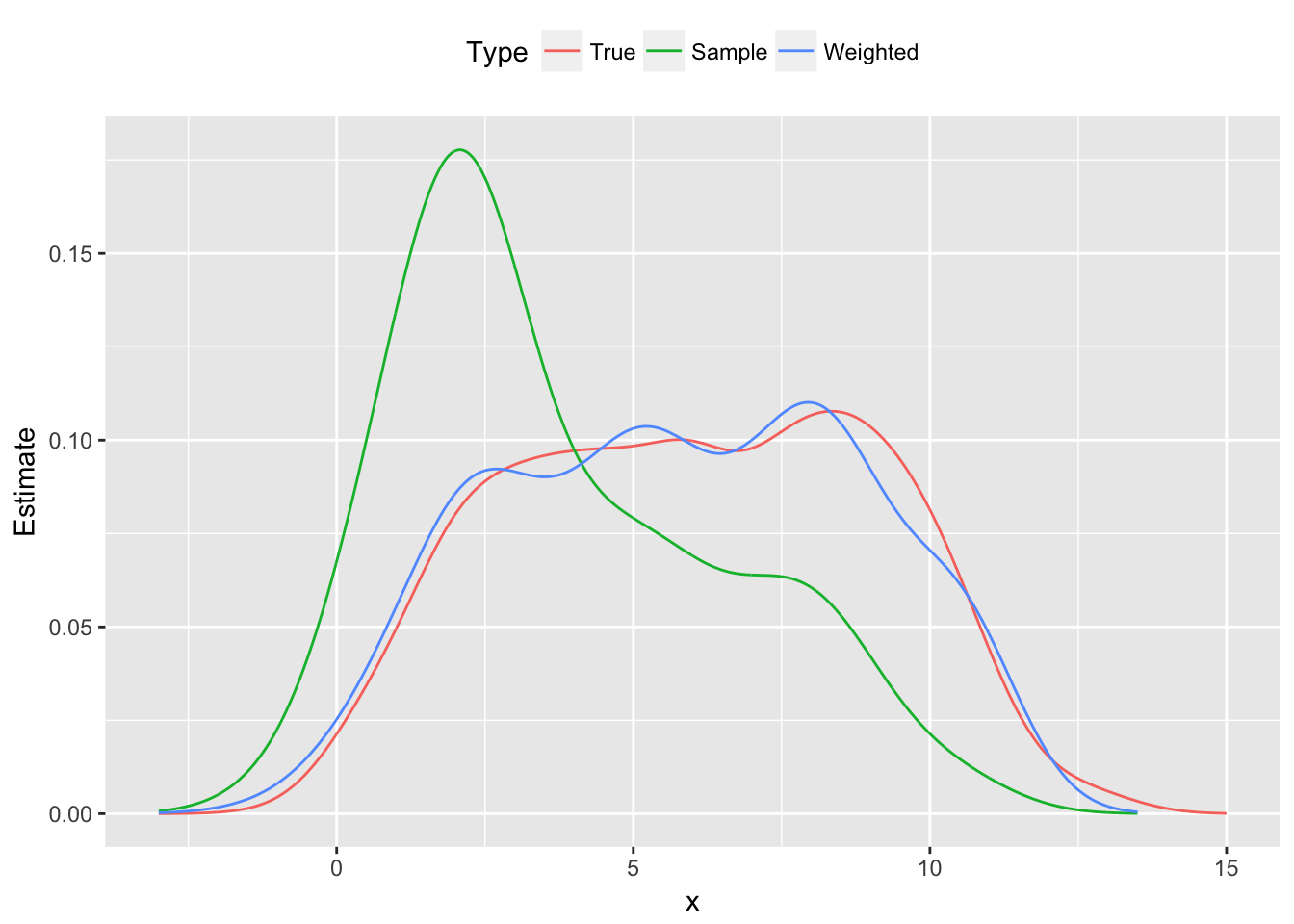 Probability distribution functions: population, skewed sample and reweighted sample
