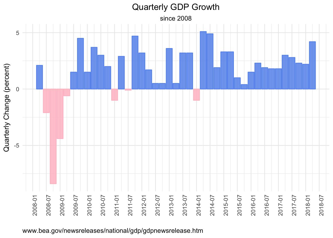 GDP Data via API | R-bloggers