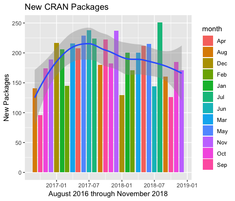 """November 2018: """"Top 40"""" New Packages · R Views"""