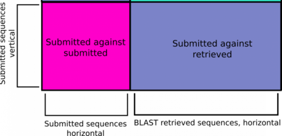A diagram of a more focussed heatmap with the redundant and distracting data removed.
