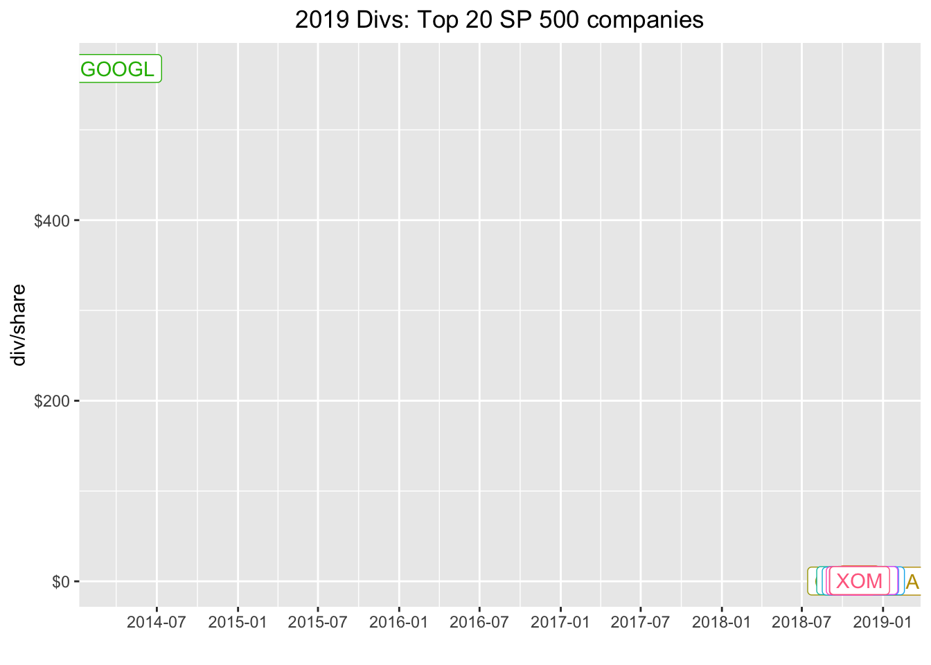 Dividend Sleuthing with R
