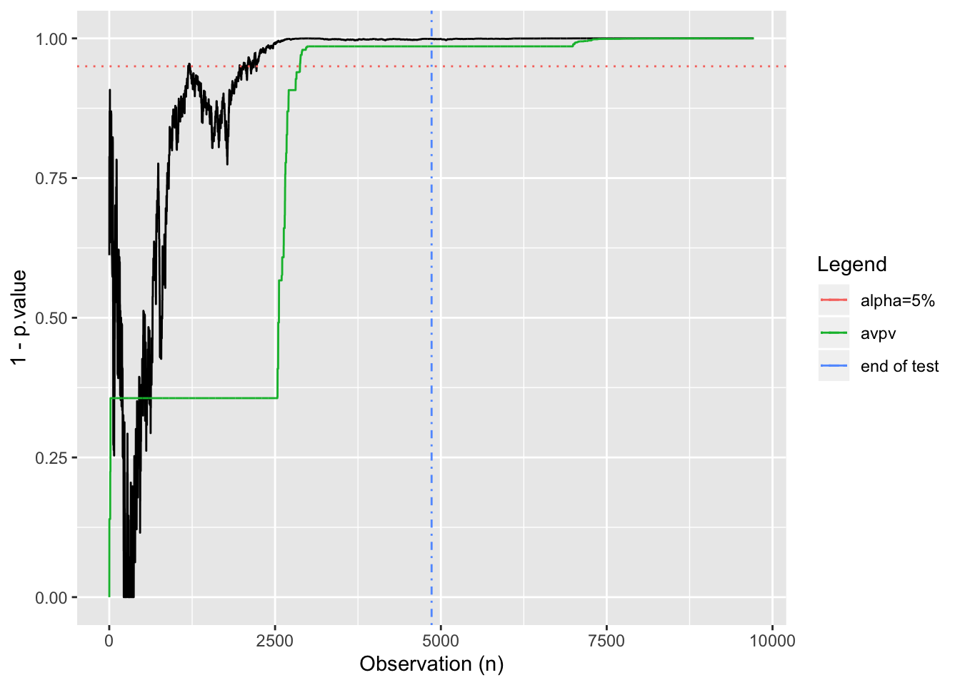 Calculating Always-Valid p-values in R
