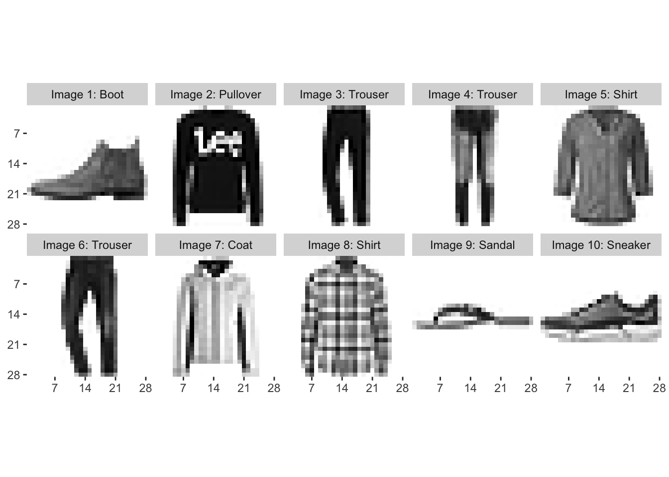 A comparison of methods for predicting clothing classes using the Fashion MNIST dataset in RStudio and Python (Part 1)