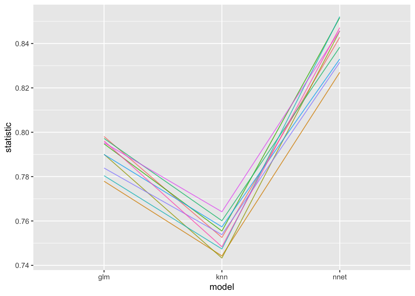 tidyposterior's Bayesian Approach to Model Comparison