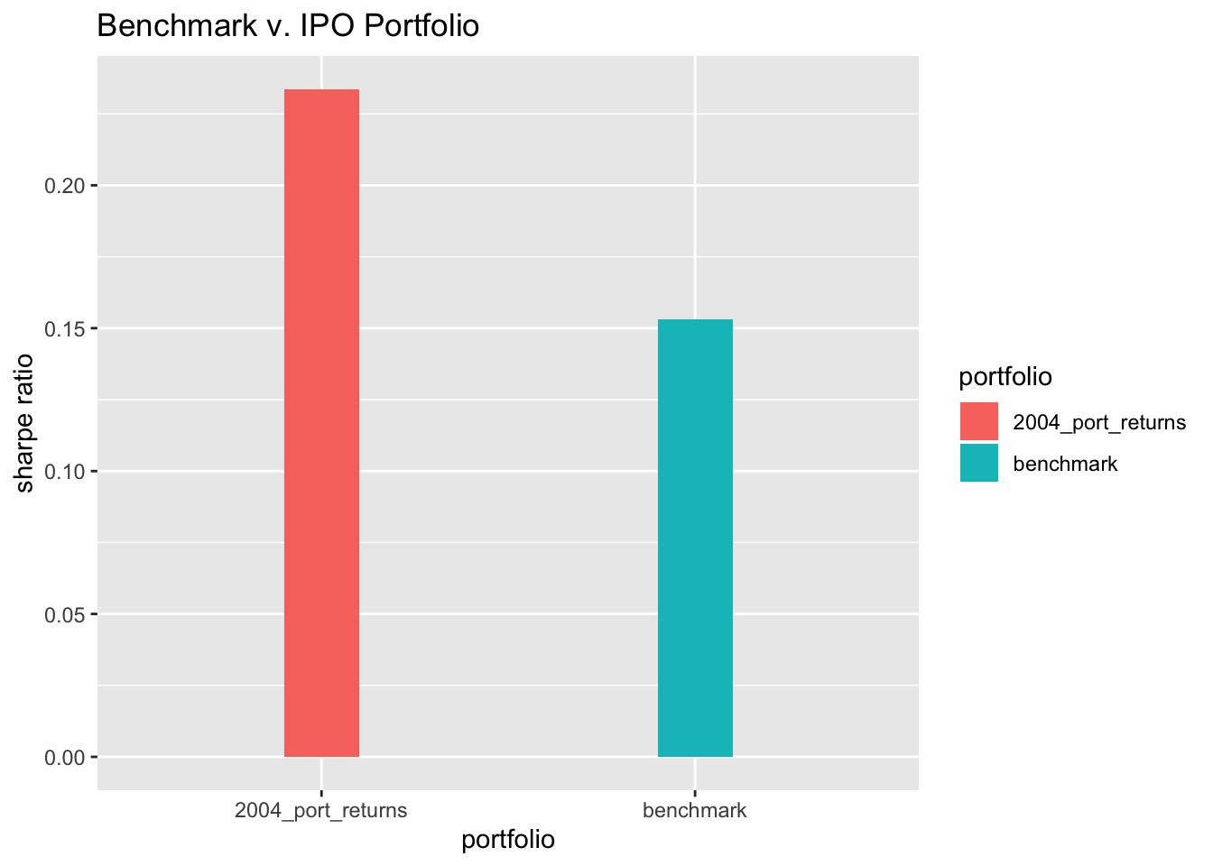 IPO Portfolios and a Benchmark